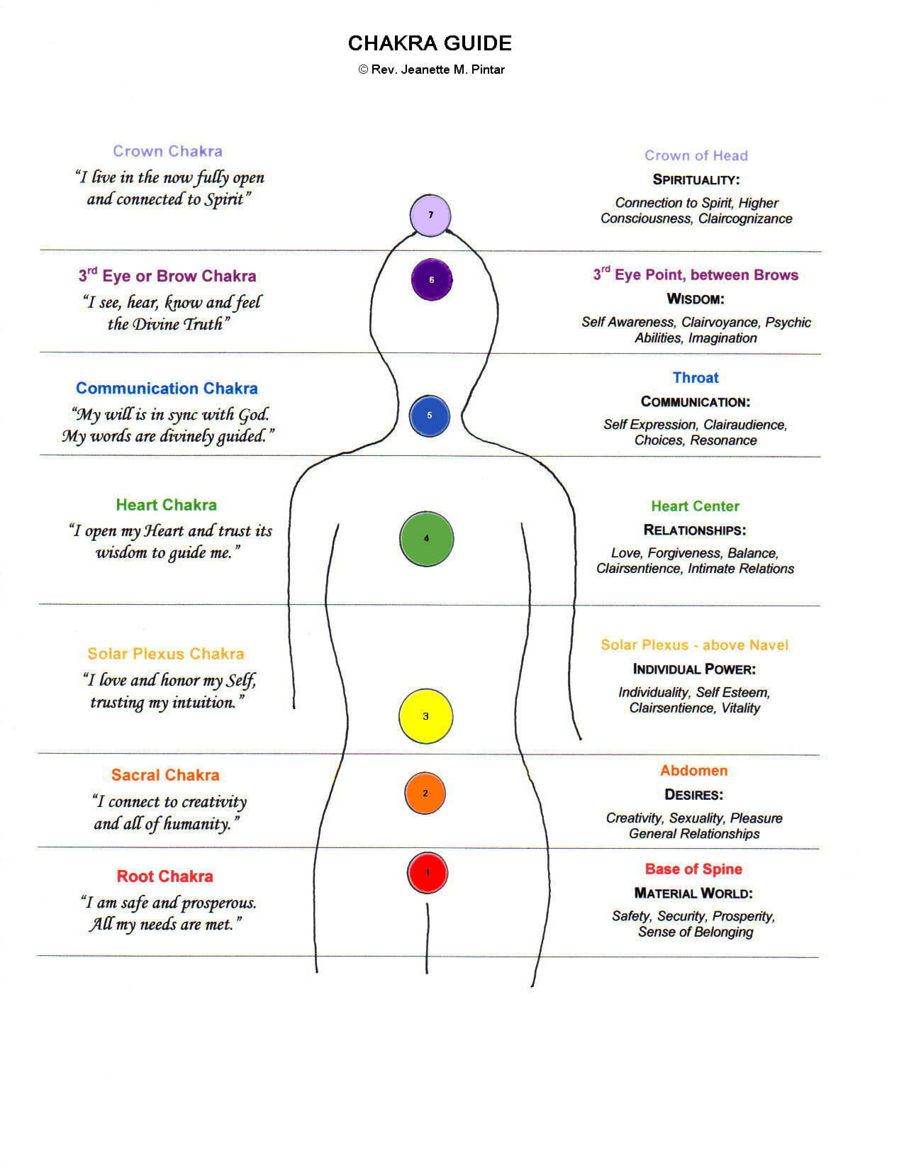 root chakra and its functions The root chakra is responsible for your sense of safety and security learn more about this grounding chakra, and find out how to keep.